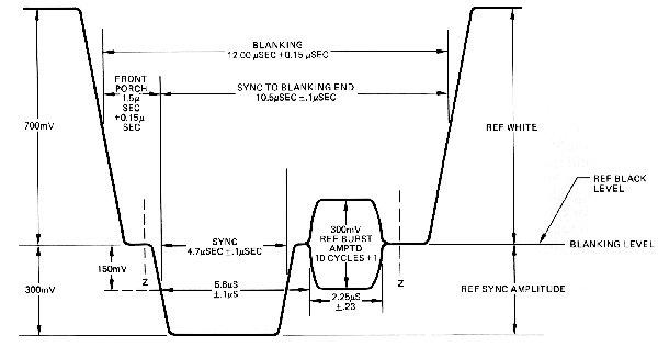 PAL Reference Signal